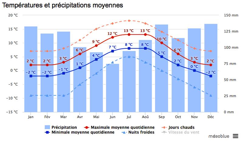 Températures et précipitations moyennes à Reykjavik en Islande